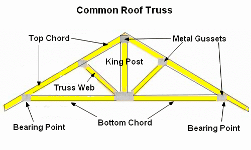 Roof trusses diagram